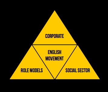 Mission English Movement