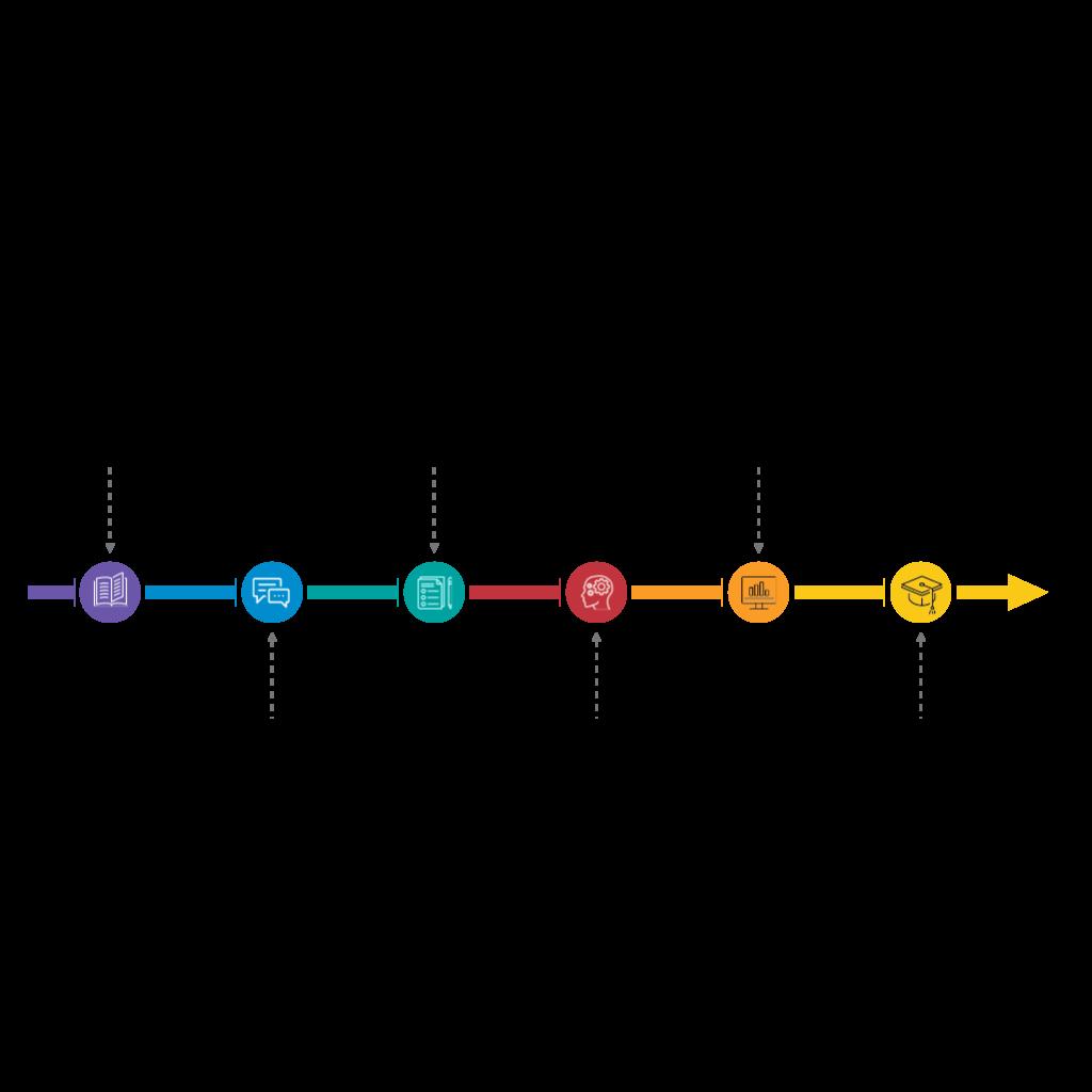 EM Timeline
