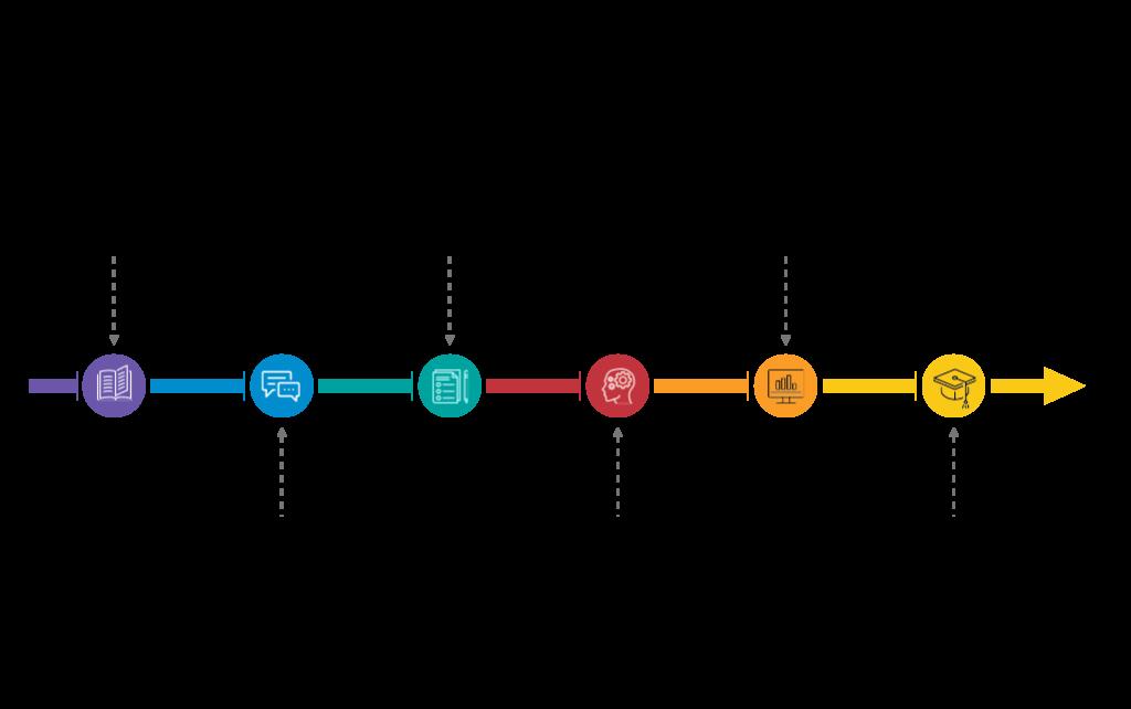 english movement programme timeline chart